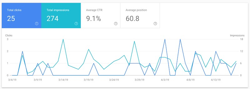contoh performance tab google search console